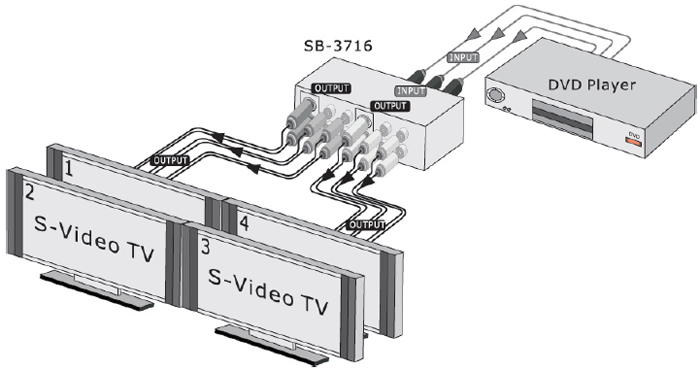 SB-3716 1x4  S-VIDEO • AUDIO DISTRIBUTION AMPLIFIER